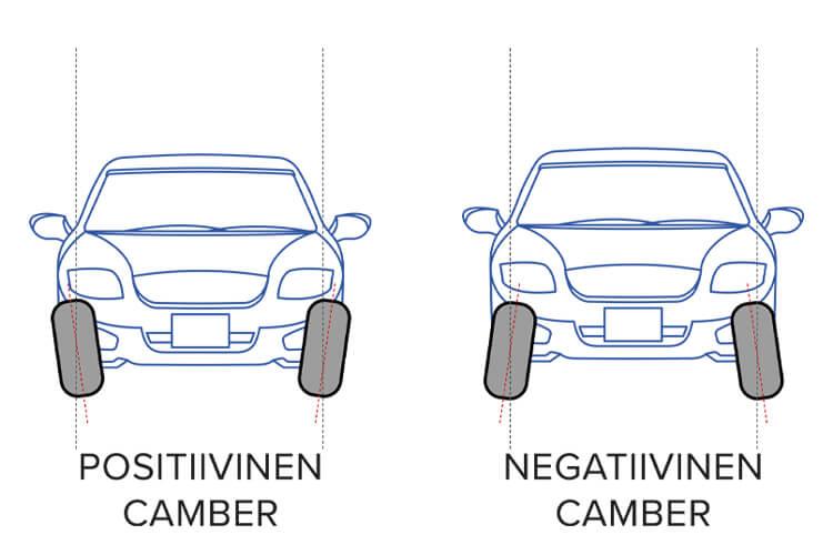 Positiivinen ja negatiivinen camber